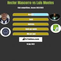 Hector Mascorro vs Luis Montes h2h player stats