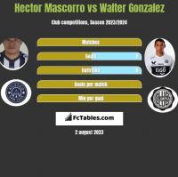 Hector Mascorro vs Walter Gonzalez h2h player stats