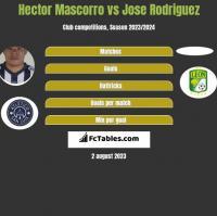 Hector Mascorro vs Jose Rodriguez h2h player stats