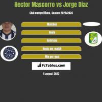 Hector Mascorro vs Jorge Diaz h2h player stats