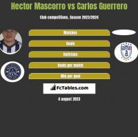 Hector Mascorro vs Carlos Guerrero h2h player stats