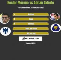 Hector Moreno vs Adrian Aldrete h2h player stats