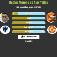 Hector Moreno vs Alex Telles h2h player stats