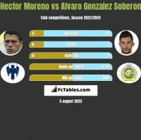Hector Moreno vs Alvaro Gonzalez Soberon h2h player stats