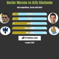 Hector Moreno vs Aritz Elustondo h2h player stats