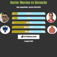 Hector Moreno vs Bernardo h2h player stats