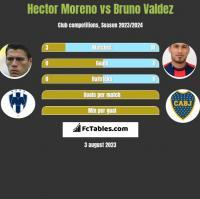 Hector Moreno vs Bruno Valdez h2h player stats