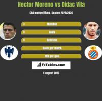 Hector Moreno vs Didac Vila h2h player stats