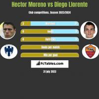 Hector Moreno vs Diego Llorente h2h player stats