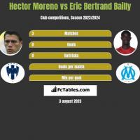 Hector Moreno vs Eric Bertrand Bailly h2h player stats