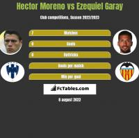 Hector Moreno vs Ezequiel Garay h2h player stats