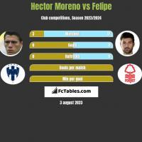 Hector Moreno vs Felipe h2h player stats