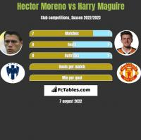 Hector Moreno vs Harry Maguire h2h player stats