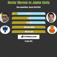 Hector Moreno vs Jaume Costa h2h player stats