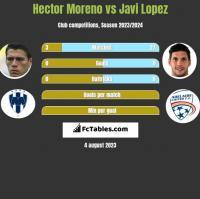 Hector Moreno vs Javi Lopez h2h player stats