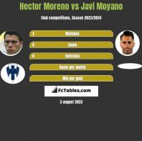 Hector Moreno vs Javi Moyano h2h player stats