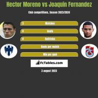 Hector Moreno vs Joaquin Fernandez h2h player stats