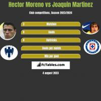 Hector Moreno vs Joaquin Martinez h2h player stats