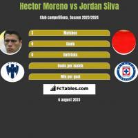 Hector Moreno vs Jordan Silva h2h player stats