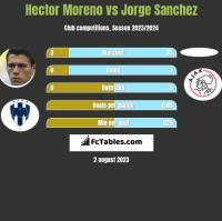 Hector Moreno vs Jorge Sanchez h2h player stats