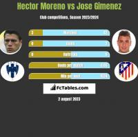 Hector Moreno vs Jose Gimenez h2h player stats