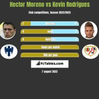 Hector Moreno vs Kevin Rodrigues h2h player stats
