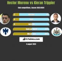 Hector Moreno vs Kieran Trippier h2h player stats