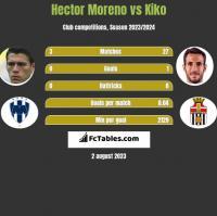 Hector Moreno vs Kiko h2h player stats