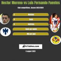 Hector Moreno vs Luis Fernando Fuentes h2h player stats