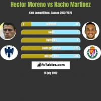 Hector Moreno vs Nacho Martinez h2h player stats