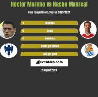 Hector Moreno vs Nacho Monreal h2h player stats