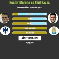 Hector Moreno vs Raul Navas h2h player stats