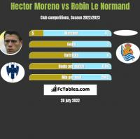 Hector Moreno vs Robin Le Normand h2h player stats