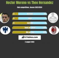 Hector Moreno vs Theo Hernandez h2h player stats