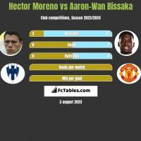 Hector Moreno vs Aaron-Wan Bissaka h2h player stats