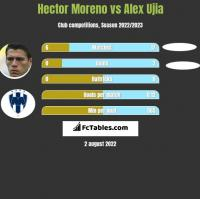 Hector Moreno vs Alex Ujia h2h player stats