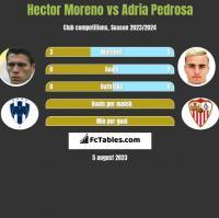 Hector Moreno vs Adria Pedrosa h2h player stats