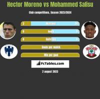 Hector Moreno vs Mohammed Salisu h2h player stats