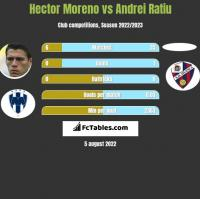 Hector Moreno vs Andrei Ratiu h2h player stats