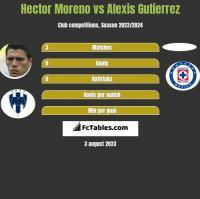 Hector Moreno vs Alexis Gutierrez h2h player stats