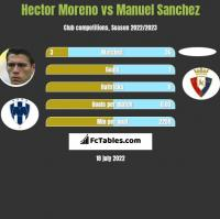 Hector Moreno vs Manuel Sanchez h2h player stats