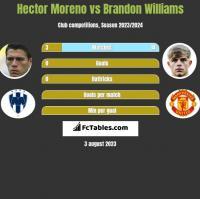 Hector Moreno vs Brandon Williams h2h player stats