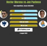 Hector Moreno vs Jon Pacheco h2h player stats
