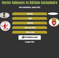 Hector Quinones vs Adriano Castanheira h2h player stats