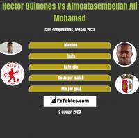 Hector Quinones vs Almoatasembellah Ali Mohamed h2h player stats