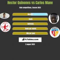 Hector Quinones vs Carlos Mane h2h player stats