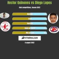 Hector Quinones vs Diego Lopes h2h player stats