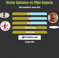Hector Quinones vs Filipe Augusto h2h player stats