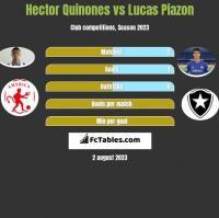 Hector Quinones vs Lucas Piazon h2h player stats