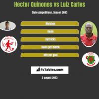 Hector Quinones vs Luiz Carlos h2h player stats